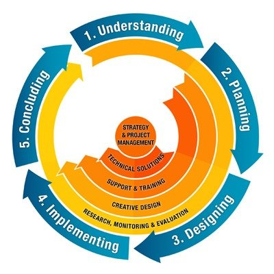 AlterSpark Project Management Framework
